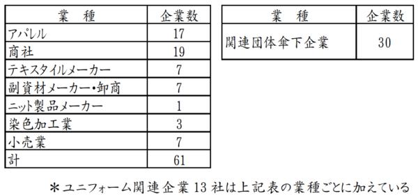 「経営トップ合同会議」参加企業(61社)及び関連団体傘下企業(30社) 計91社